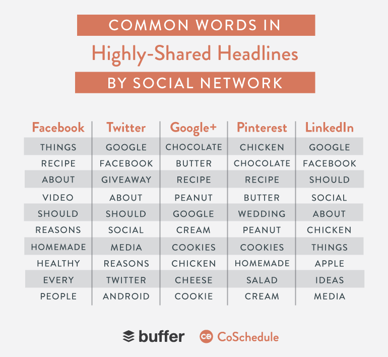 common-words-in-highly-shared-headlines-by-social-network